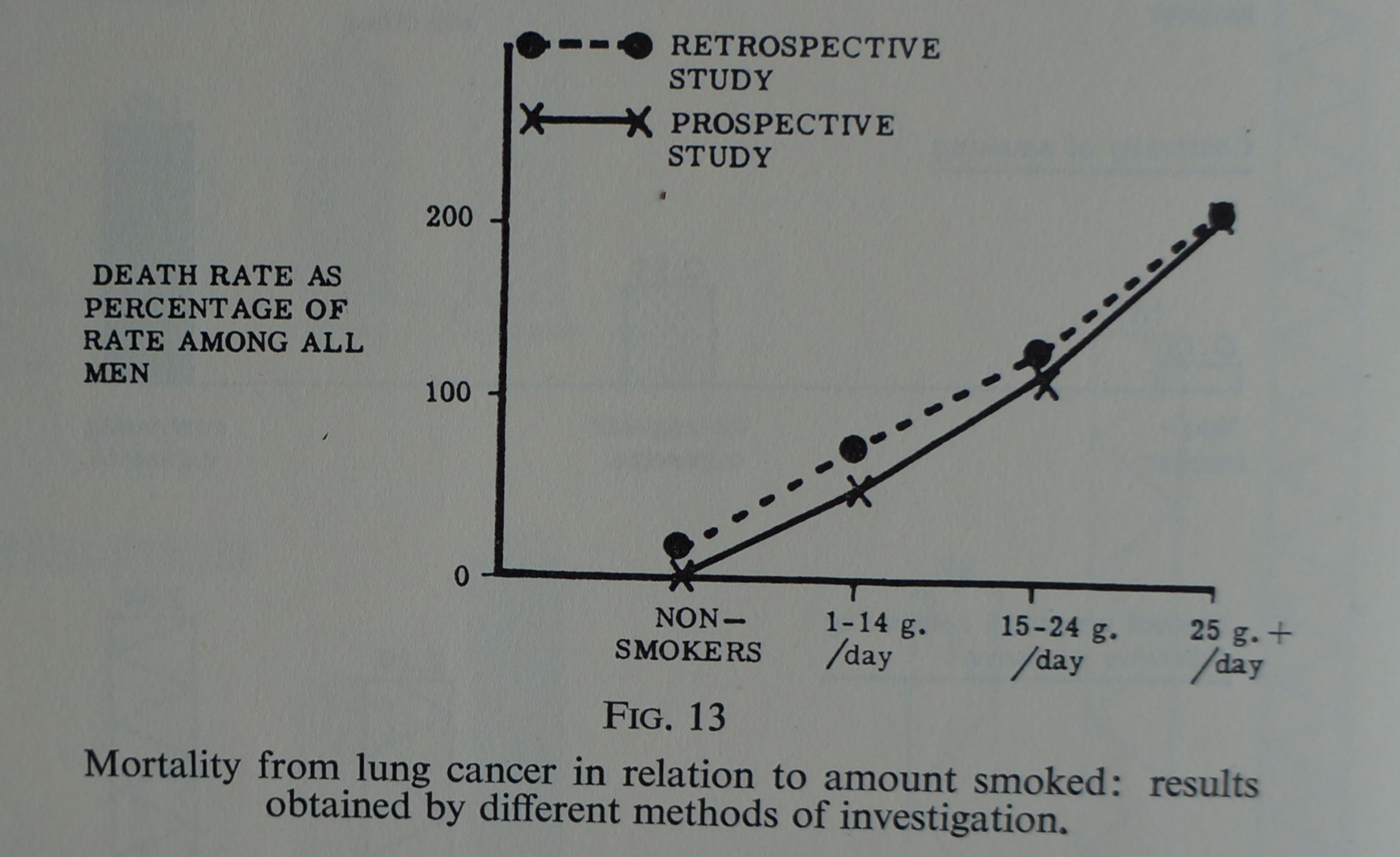 De relatie tussen roken en longkanker. Figuur uit Carcinoma of the lung, 1952